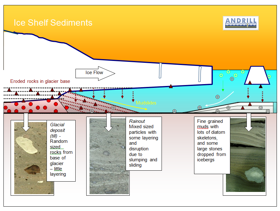 Ice Shelf Sediments Overview